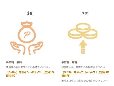 VenusPoint(ビーナスポイント)のキャッシュバック率
