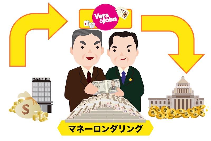 【犯罪行為①】マネーロンダリング