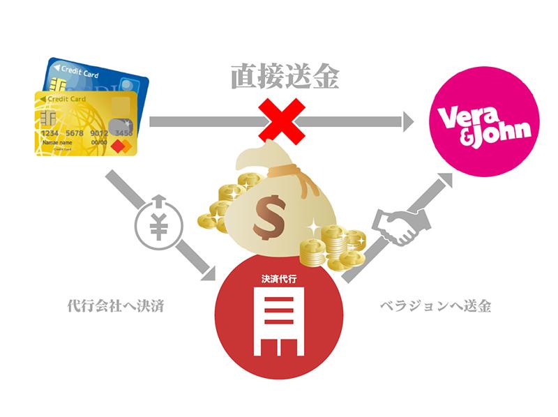 なぜベラジョンカジノはクレジットカード中間決済代行サービスを使うのか?