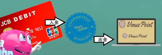 クレジットカード/デビットカード入金し、VenusPoint(ビーナスポイント)で出金