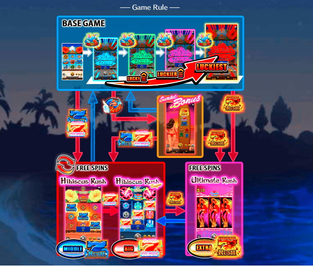 Hawaiian Dream(ハワイアンドリーム)のゲームルール