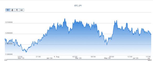 仮想通貨の価格変動