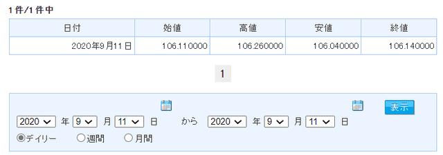 日本円とアメリカドルの為替レート