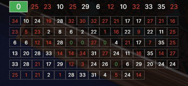 ベラジョンカジノのEvolution Gamingのオートルーレットの出目表