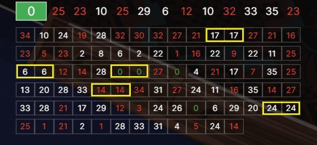 出目表を見ると同じ数字が連続して出ることが多い