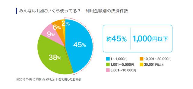 JNB VISAデビット利用金額アンケート